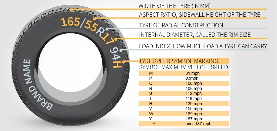 Roxby Road Garage Tyre Information Graphic